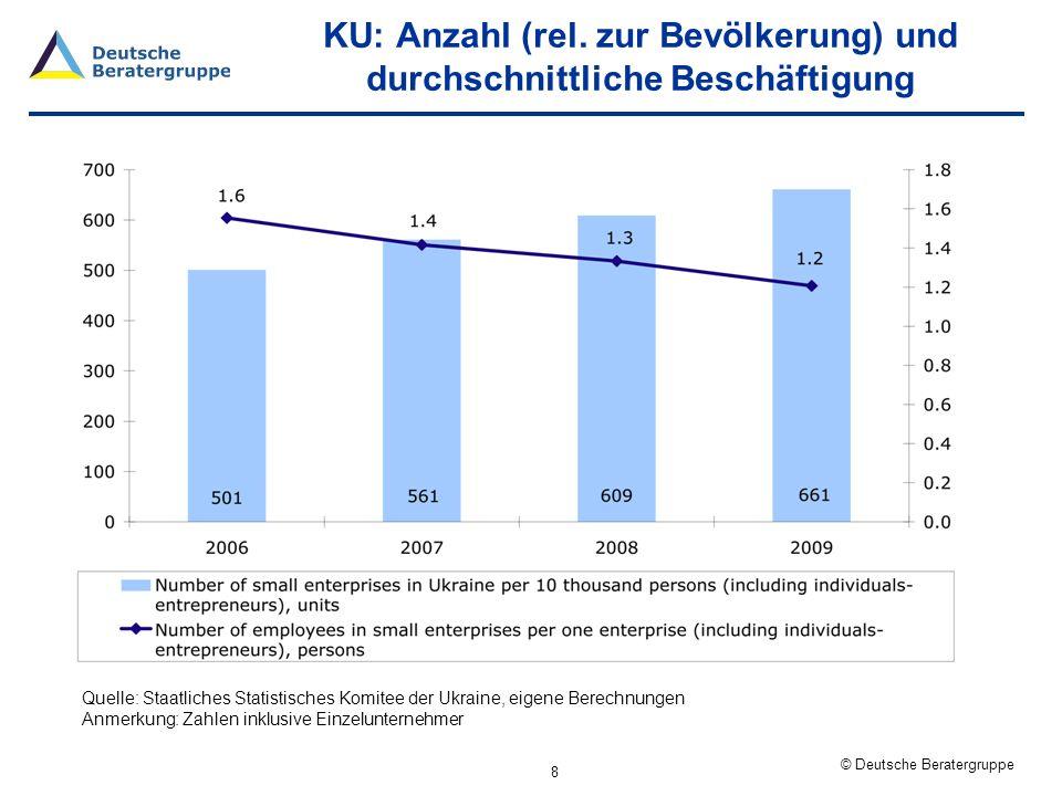 © Deutsche Beratergruppe KU: Sektorale Struktur 9 Quelle: Staatliches Statistisches Komitee der Ukraine, eigene Berechnungen, Daten für 2009 Anmerkung: Zahlen inklusive Einzelunternehmer