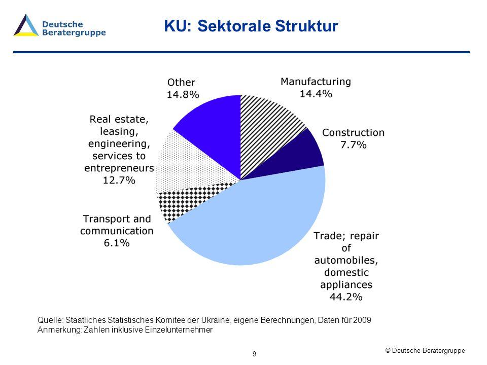 © Deutsche Beratergruppe KU: Regionale Verteilung 10 Quelle: Staatliches Statistisches Komitee der Ukraine, eigene Berechnungen, Daten für 2009 Anmerkung: Zahlen inklusive Einzelunternehmer