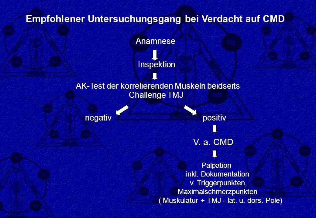 Empfohlener Untersuchungsgang bei Verdacht auf CMD Anamnese Inspektion AK-Test der korrelierenden Muskeln beidseits Challenge TMJ negativ positiv V. a