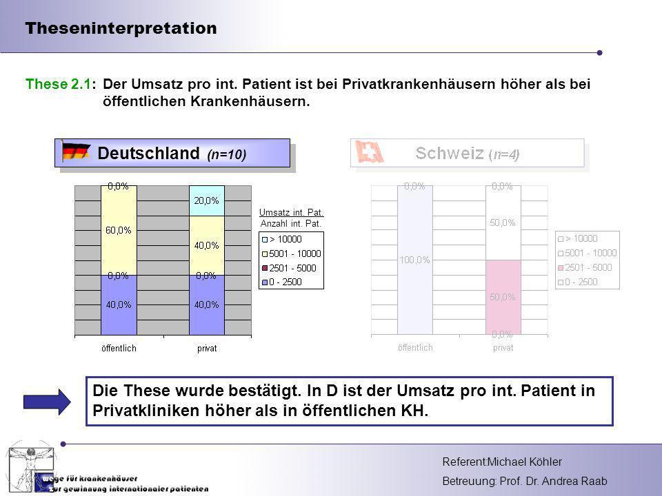 Referent: Betreuung: Prof. Dr. Andrea Raab Theseninterpretation Die These wurde bestätigt. In D ist der Umsatz pro int. Patient in Privatkliniken höhe