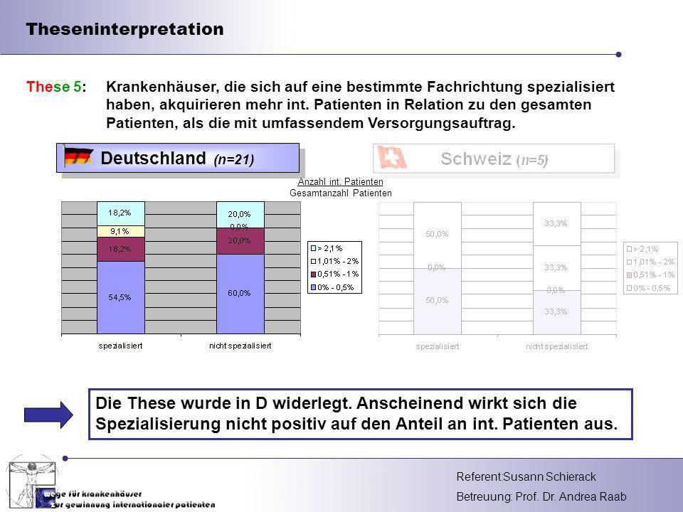 Referent: Betreuung: Prof. Dr. Andrea Raab Anzahl int. Patienten Gesamtanzahl Patienten Theseninterpretation Die These wurde in D widerlegt. Anscheine