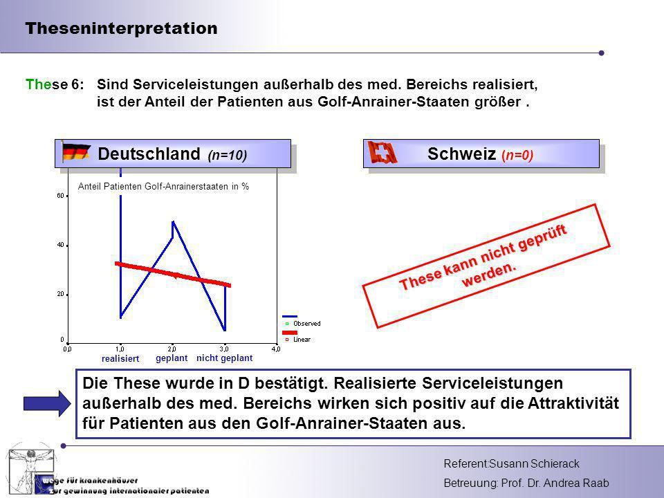 Referent: Betreuung: Prof. Dr. Andrea Raab Theseninterpretation Die These wurde in D bestätigt. Realisierte Serviceleistungen außerhalb des med. Berei