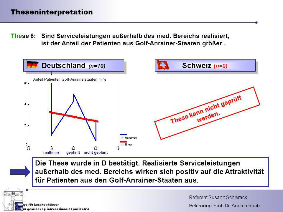 Referent: Betreuung: Prof.Dr. Andrea Raab Theseninterpretation Die These wurde in D bestätigt.