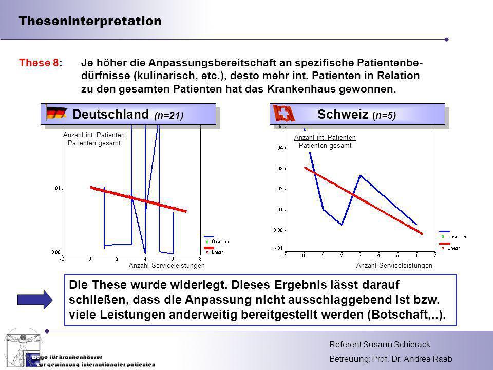 Referent: Betreuung: Prof.Dr. Andrea Raab Theseninterpretation Die These wurde widerlegt.