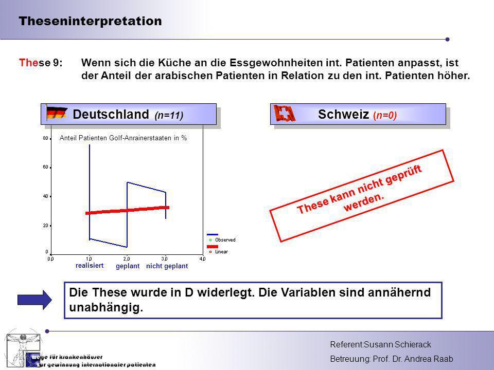 Referent: Betreuung: Prof. Dr. Andrea Raab Theseninterpretation Die These wurde in D widerlegt. Die Variablen sind annähernd unabhängig. These 9: Wenn