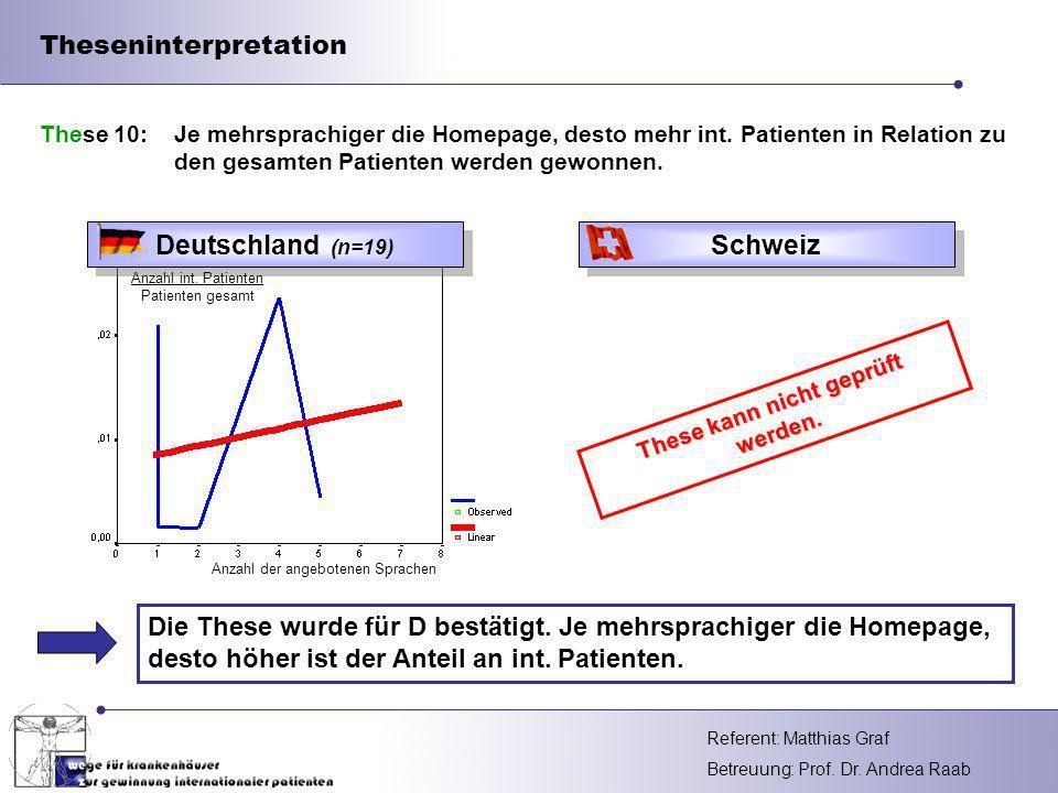 Referent: Betreuung: Prof. Dr. Andrea Raab Theseninterpretation Die These wurde für D bestätigt. Je mehrsprachiger die Homepage, desto höher ist der A