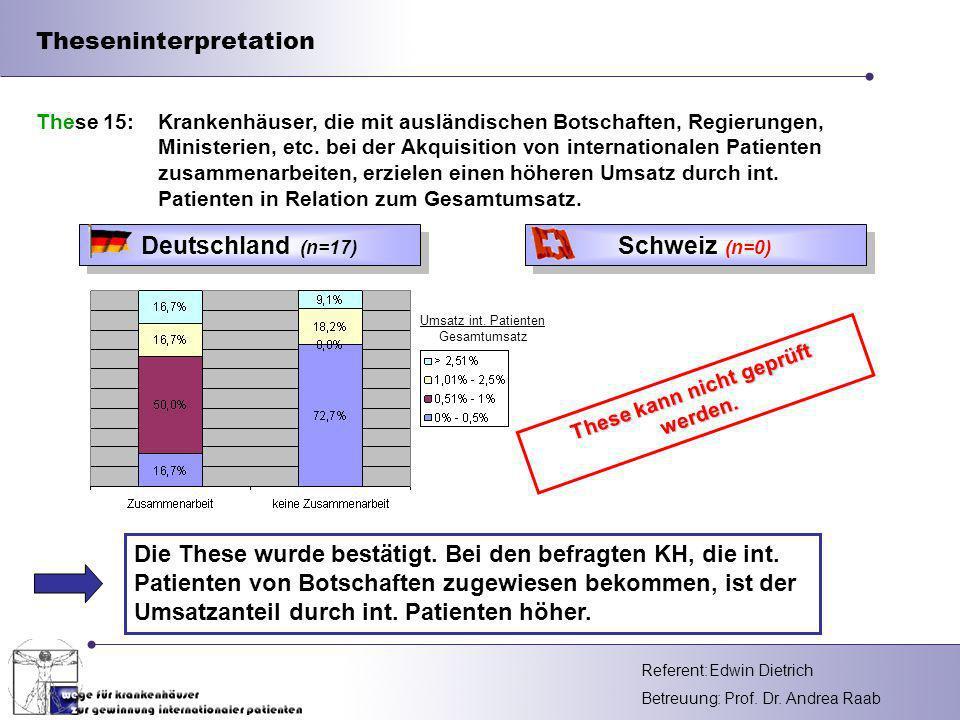 Referent: Betreuung: Prof.Dr. Andrea Raab Umsatz int.