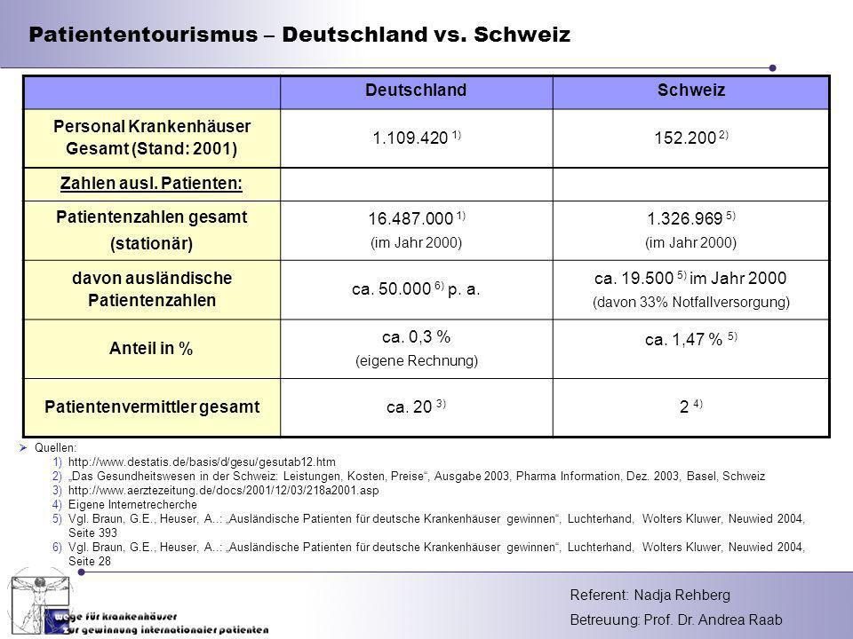 Referent: Betreuung: Prof. Dr. Andrea Raab Patiententourismus – Deutschland vs. Schweiz Quellen: 1)http://www.destatis.de/basis/d/gesu/gesutab12.htm 2