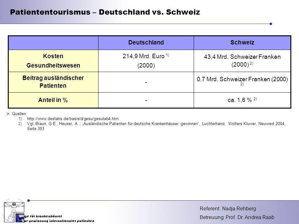 Referent: Betreuung: Prof. Dr. Andrea Raab DeutschlandSchweiz Kosten Gesundheitswesen 214,9 Mrd. Euro 1) (2000) 43,4 Mrd. Schweizer Franken (2000) 2)