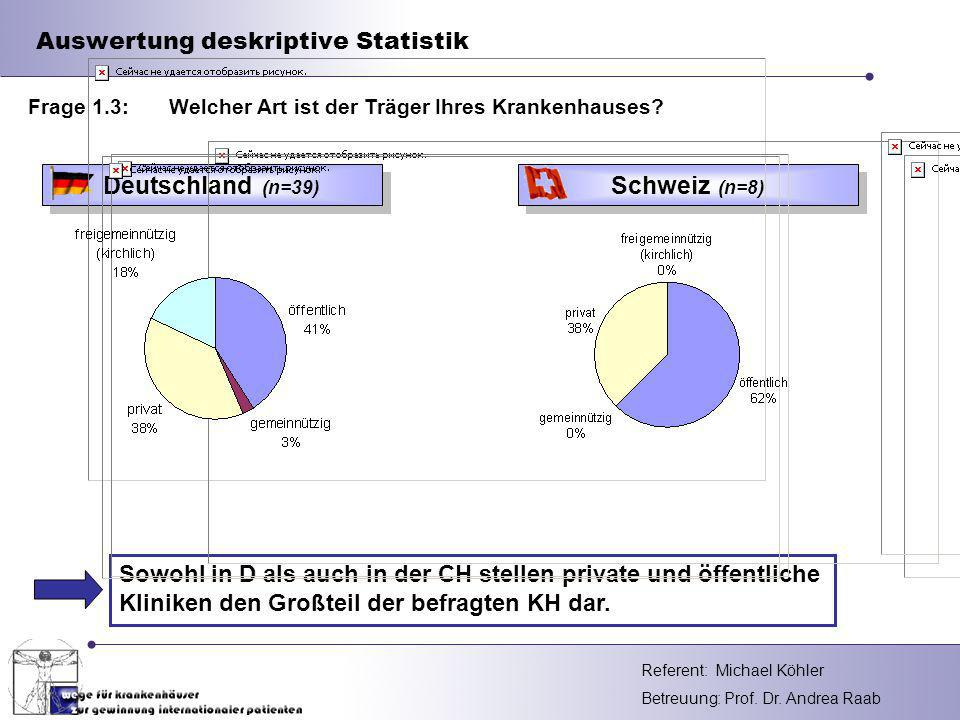 Referent: Betreuung: Prof. Dr. Andrea Raab Auswertung deskriptive Statistik Deutschland (n=39) Sowohl in D als auch in der CH stellen private und öffe