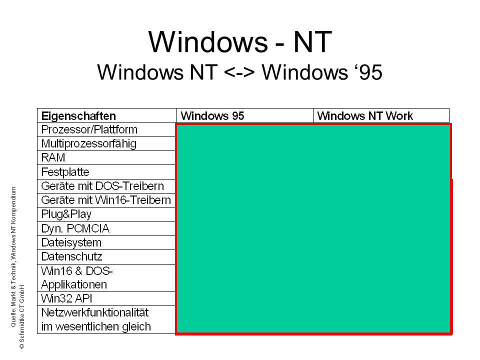 © Schmidtke CT GmbH Windows - NT Windows NT Windows 95 Quelle: Markt & Technik, Windows NT Kompendium