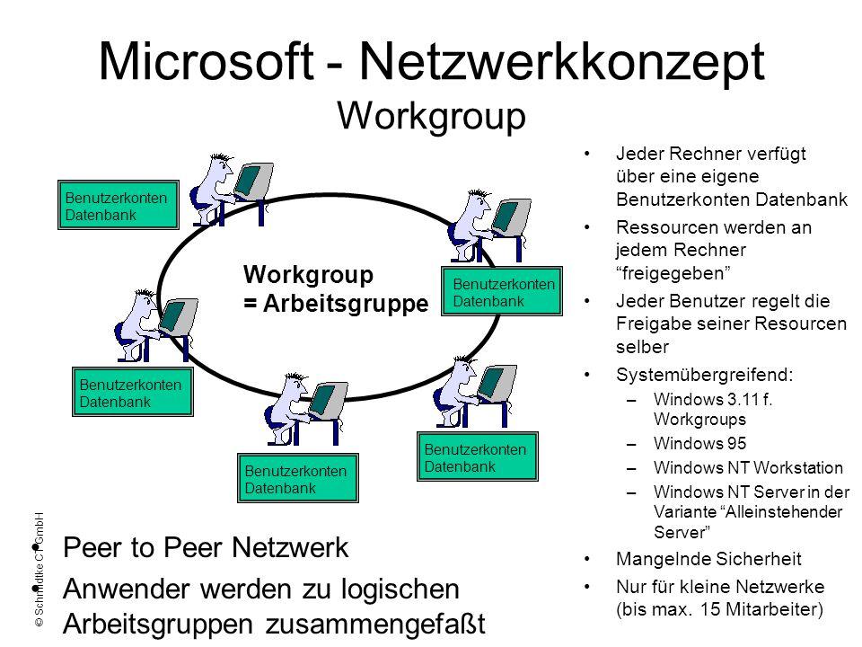 © Schmidtke CT GmbH Microsoft - Netzwerkkonzept Workgroup Peer to Peer Netzwerk Anwender werden zu logischen Arbeitsgruppen zusammengefaßt Jeder Rechn