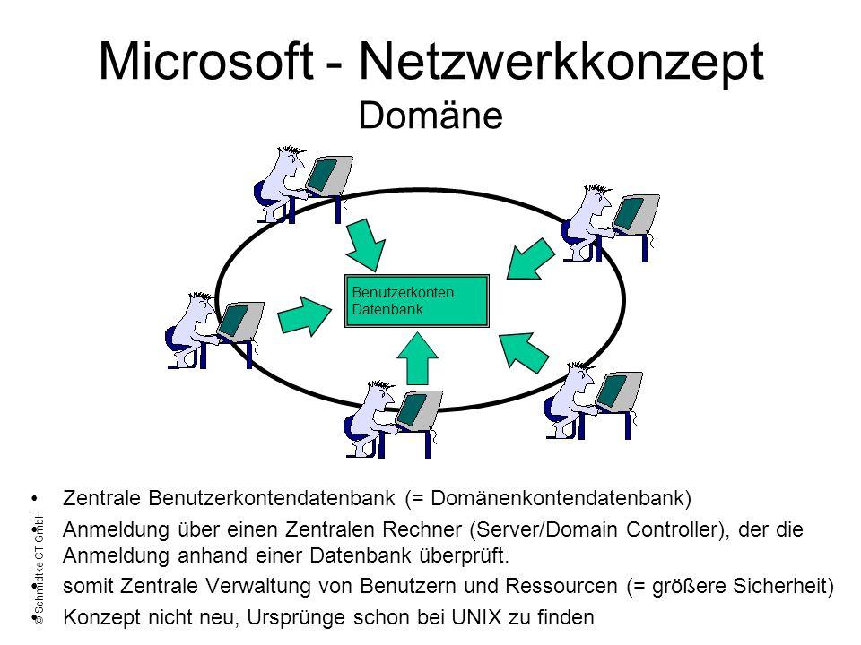 © Schmidtke CT GmbH Microsoft - Netzwerkkonzept Domäne Zentrale Benutzerkontendatenbank (= Domänenkontendatenbank) Anmeldung über einen Zentralen Rech