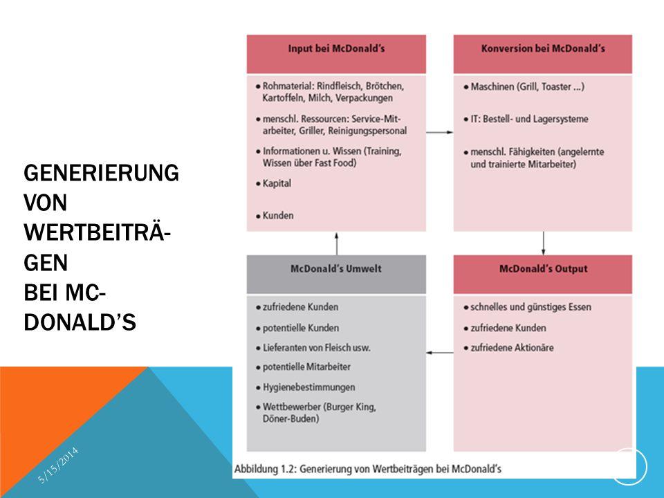 GENERIERUNG VON WERTBEITRÄ- GEN BEI MC- DONALDS 5/15/2014 20