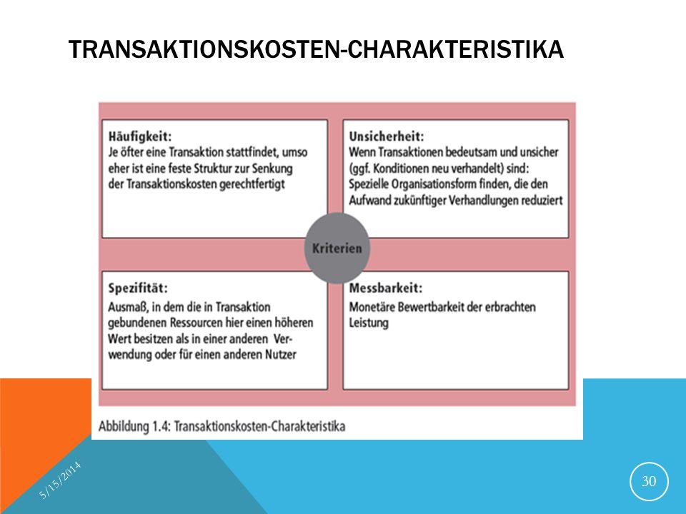 TRANSAKTIONSKOSTEN-CHARAKTERISTIKA 5/15/2014 30