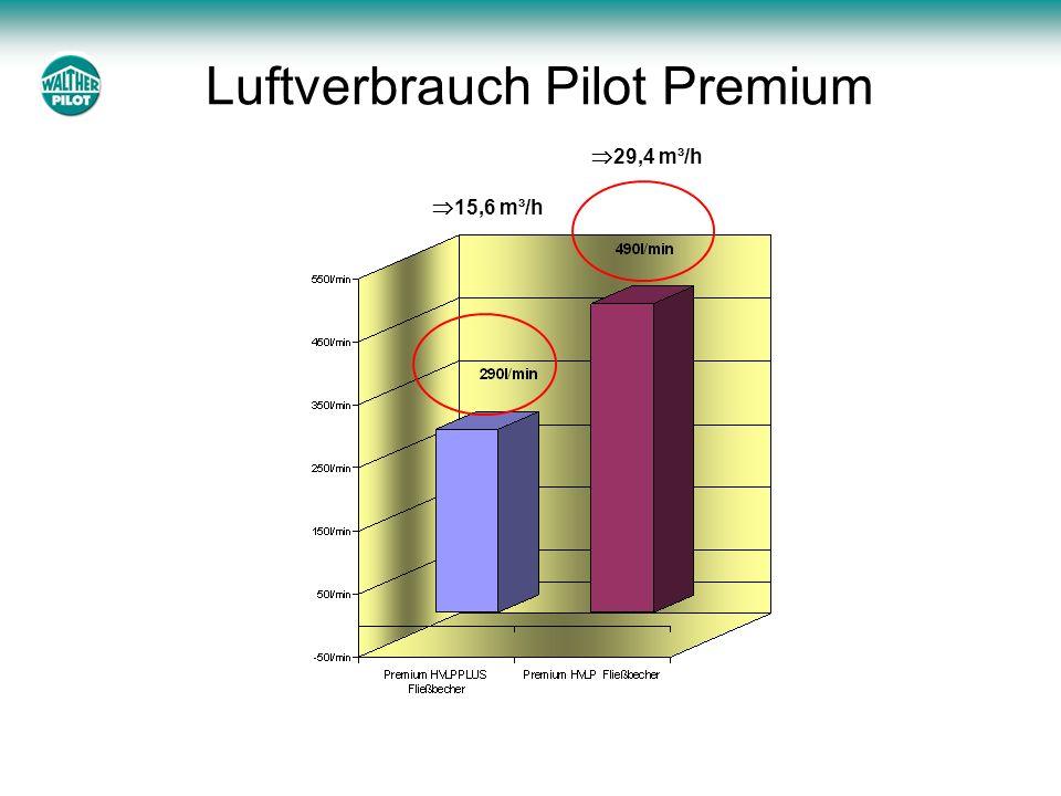 29,4 m³/h 15,6 m³/h Luftverbrauch Pilot Premium