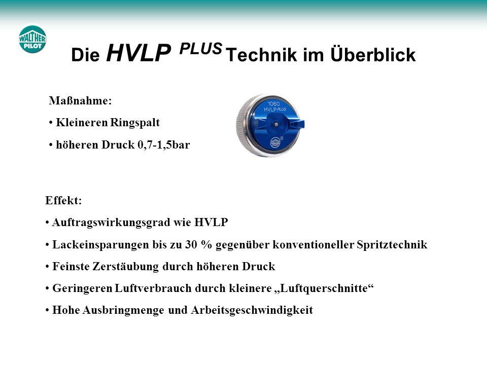 Die HVLP PLUS Technik im Überblick Effekt: Auftragswirkungsgrad wie HVLP Lackeinsparungen bis zu 30 % gegenüber konventioneller Spritztechnik Feinste Zerstäubung durch höheren Druck Geringeren Luftverbrauch durch kleinere Luftquerschnitte Hohe Ausbringmenge und Arbeitsgeschwindigkeit Maßnahme: Kleineren Ringspalt höheren Druck 0,7-1,5bar