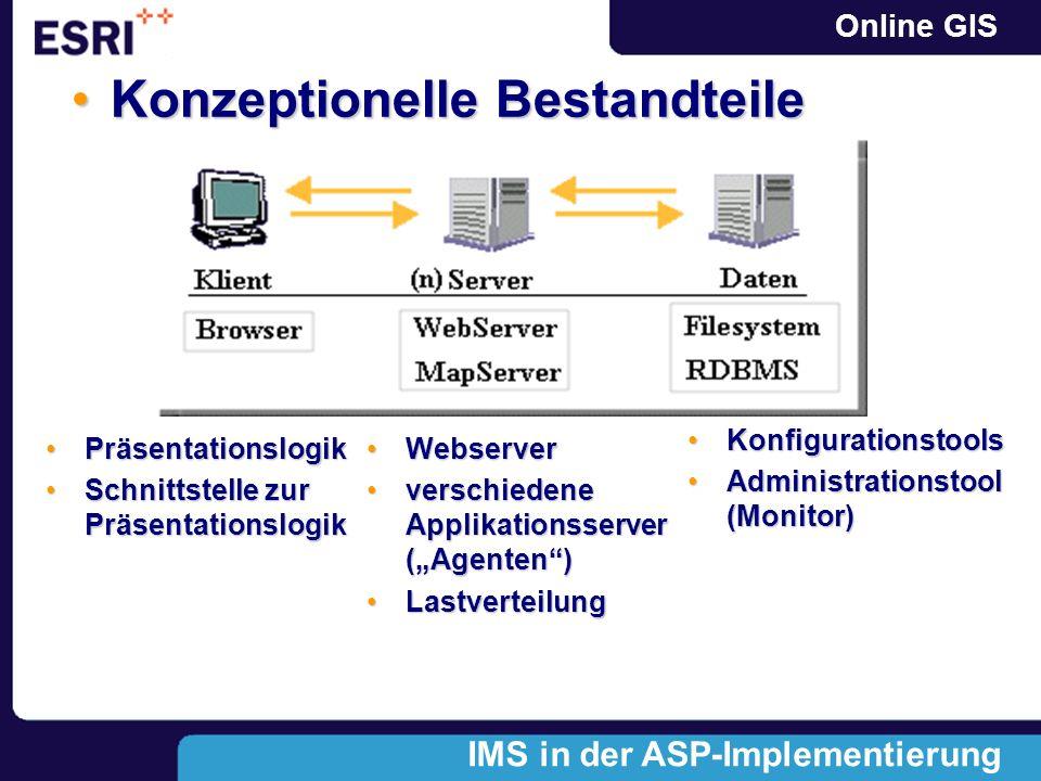 Online GIS PräsentationslogikPräsentationslogik Schnittstelle zur PräsentationslogikSchnittstelle zur Präsentationslogik Konzeptionelle BestandteileKonzeptionelle Bestandteile IMS in der ASP-Implementierung WebserverWebserver verschiedene Applikationsserver (Agenten)verschiedene Applikationsserver (Agenten) LastverteilungLastverteilung KonfigurationstoolsKonfigurationstools Administrationstool (Monitor)Administrationstool (Monitor)