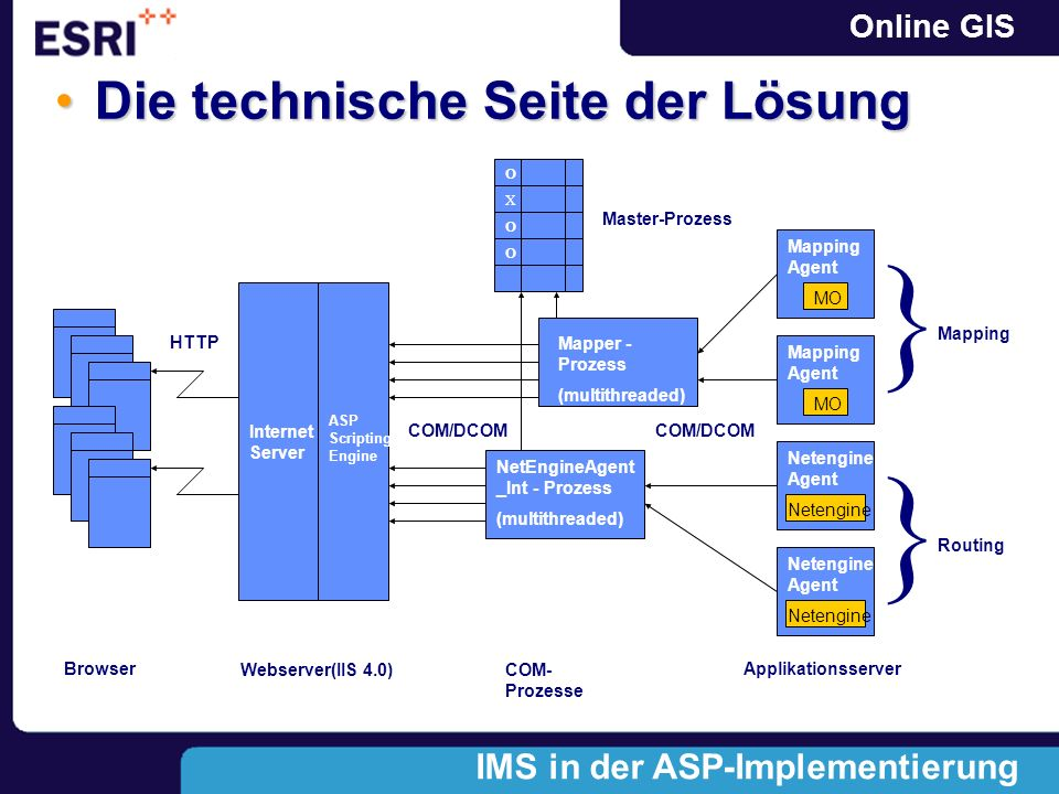 Online GIS Die technische Seite der LösungDie technische Seite der Lösung ASP Scripting Engine Master-Prozess Mapper - Prozess (multithreaded) O X O O MO Mapping Agent COM/DCOM Internet Server HTTP BrowserWebserver(IIS 4.0)ApplikationsserverCOM- Prozesse Netengine Agent NetEngineAgent _Int - Prozess (multithreaded) Mapping } Routing } MO Netengine IMS in der ASP-Implementierung