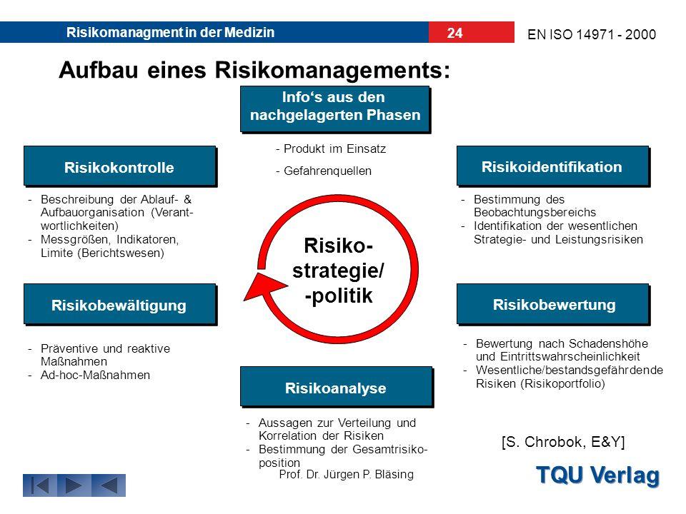TQU Verlag Prof. Dr. Jürgen P. Bläsing EN ISO 14971 - 2000 Risikomanagment in der Medizin 23 Aufbau eines Risikomanagements: Der Hersteller muss einen