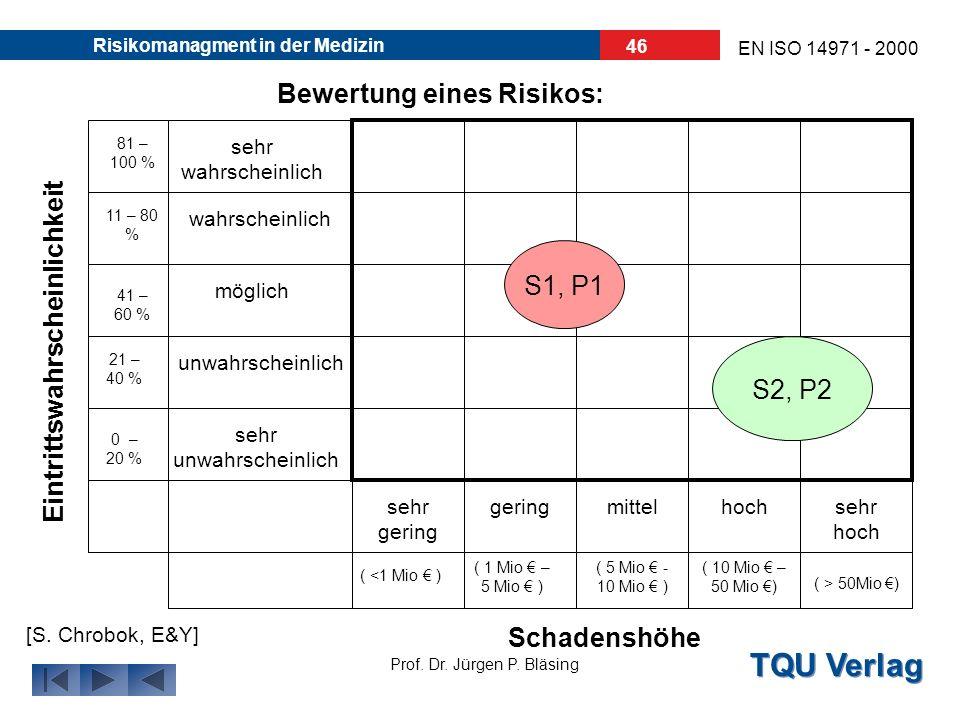 TQU Verlag Prof. Dr. Jürgen P. Bläsing EN ISO 14971 - 2000 Risikomanagment in der Medizin 45 Bewertung eines Risikos: Schweregrad des Schadens Wahrsch