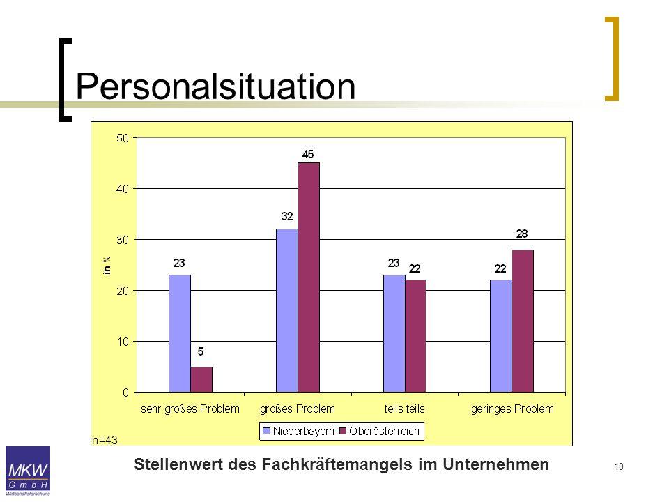 10 Personalsituation Stellenwert des Fachkräftemangels im Unternehmen n=43