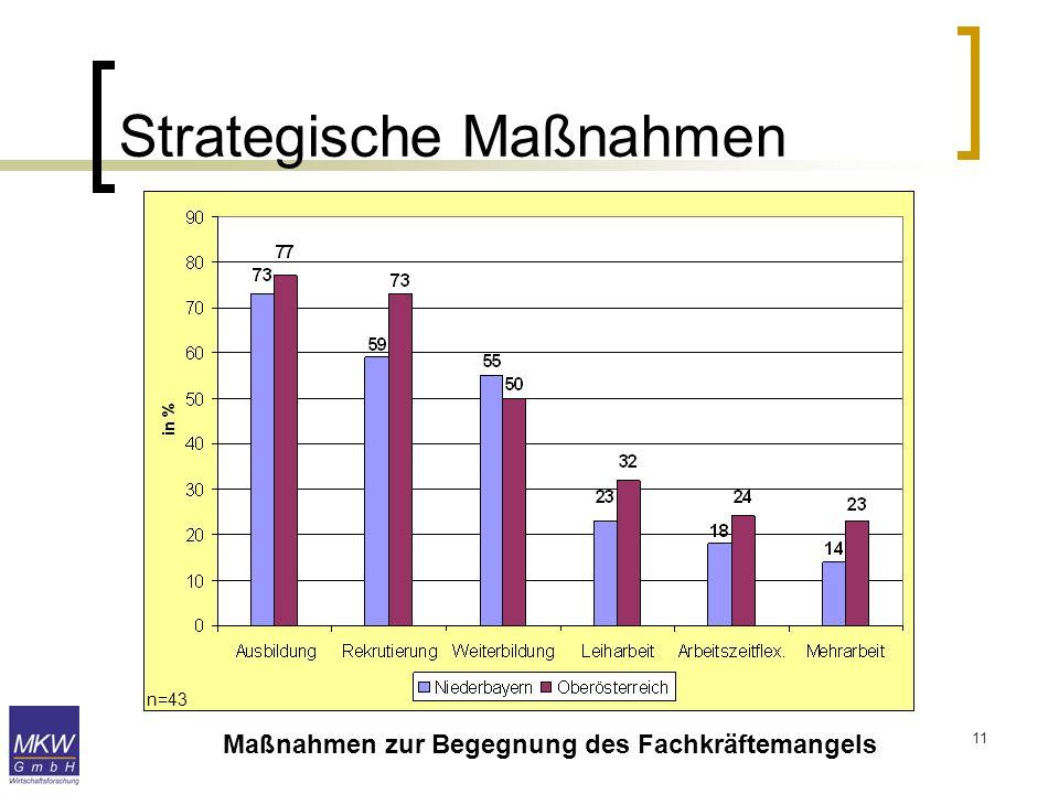 11 Strategische Maßnahmen Maßnahmen zur Begegnung des Fachkräftemangels n=43