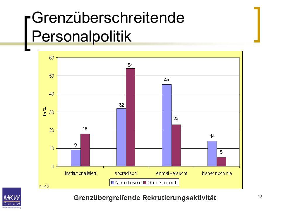 13 Grenzüberschreitende Personalpolitik Grenzübergreifende Rekrutierungsaktivität n=43