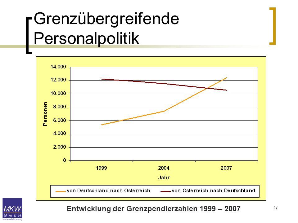 17 Grenzübergreifende Personalpolitik Entwicklung der Grenzpendlerzahlen 1999 – 2007