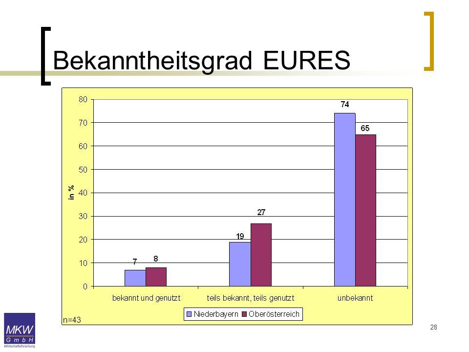 28 Bekanntheitsgrad EURES n=43