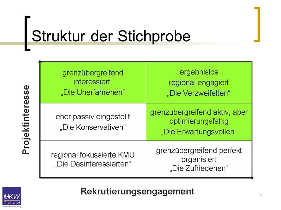 15 Grenzübergreifende Personalpolitik Wir sind mit unseren Kontakten auf der bayerischen Seite sehr gut aufgestellt.