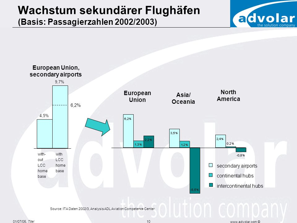 01/07/05, Titel www.advolar.com © 10 Asia/ Oceania European Union North America Source: ITA Daten 2002/3, Analysis ADL Aviation Competence Center seco