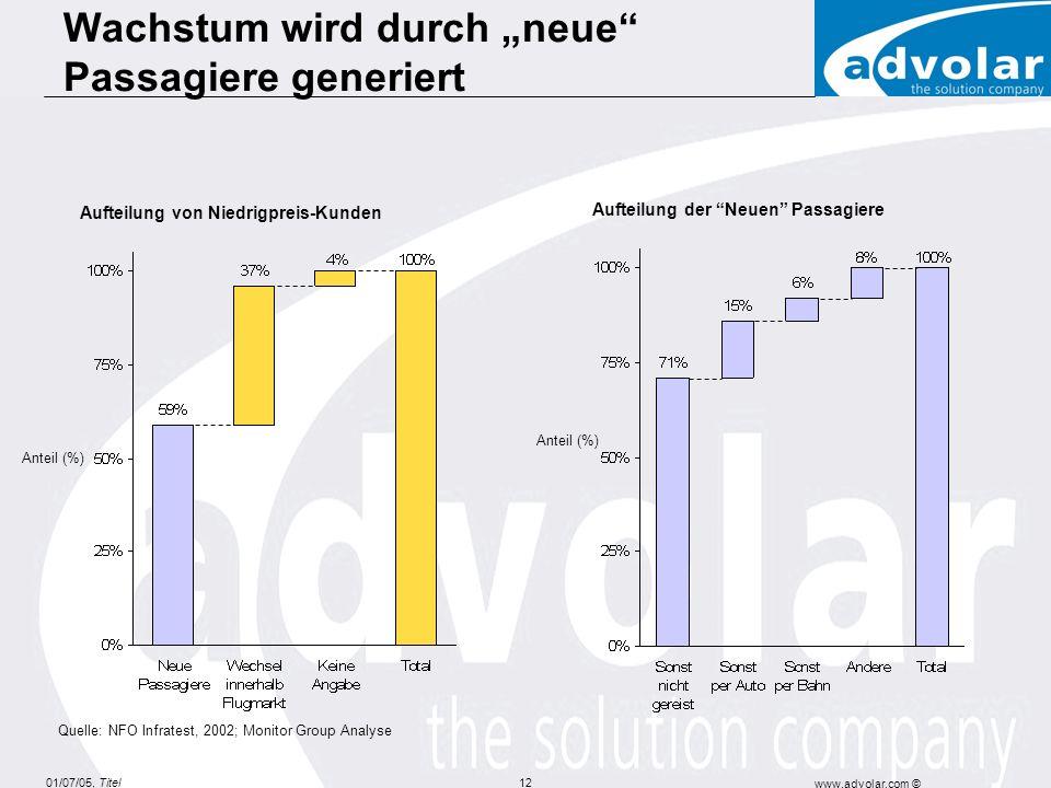 01/07/05, Titel www.advolar.com © 12 Aufteilung von Niedrigpreis-Kunden Aufteilung der Neuen Passagiere Quelle: NFO Infratest, 2002; Monitor Group Analyse Anteil (%) Wachstum wird durch neue Passagiere generiert