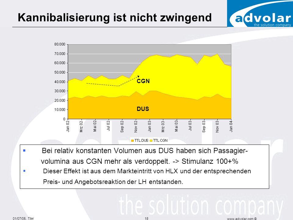01/07/05, Titel www.advolar.com © 18 Bei relativ konstanten Volumen aus DUS haben sich Passagier- volumina aus CGN mehr als verdoppelt. -> Stimulanz 1