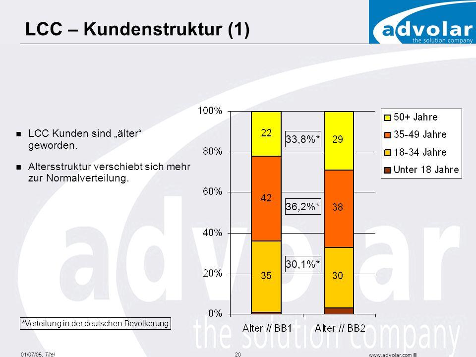 01/07/05, Titel www.advolar.com © 20 LCC – Kundenstruktur (1) LCC Kunden sind älter geworden. Altersstruktur verschiebt sich mehr zur Normalverteilung