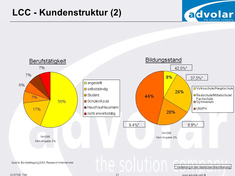 01/07/05, Titel www.advolar.com © 21 LCC - Kundenstruktur (2) * Verteilung in der deutschen Bevölkerung N=1085 Kein Angabe: 2% Quelle: Bordbefragung 2003, Research International Berufstätigkeit N=1085 Kein Angabe: 2% 8,9%*9,4%* Bildungsstand 37,5%* 42,5%*