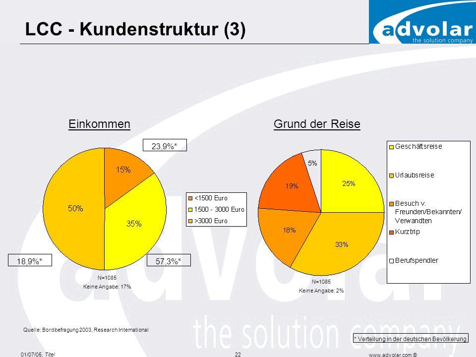 01/07/05, Titel www.advolar.com © 22 LCC - Kundenstruktur (3) * Verteilung in der deutschen Bevölkerung Quelle: Bordbefragung 2003, Research International 57,3%* 23,9%* 18,9%* Einkommen N=1085 Keine Angabe: 17% N=1085 Keine Angabe: 2% Grund der Reise