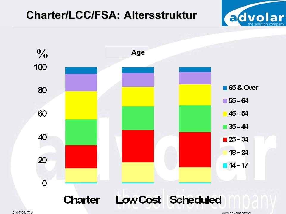 01/07/05, Titel www.advolar.com © Charter/LCC/FSA: Altersstruktur Charter/LCC/FSA: Altersstruktur Age %