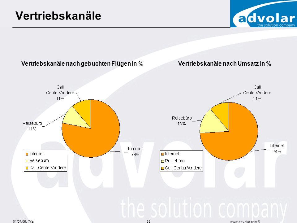 01/07/05, Titel www.advolar.com © 25 Vertriebskanäle Vertriebskanäle nach gebuchten Flügen in %Vertriebskanäle nach Umsatz in %