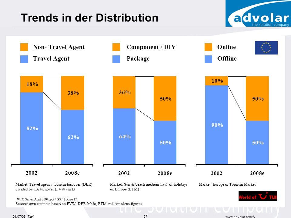 01/07/05, Titel www.advolar.com © 27 Trends in der Distribution