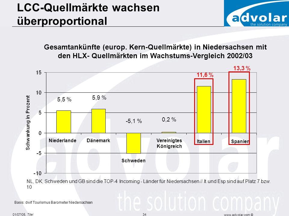 01/07/05, Titel www.advolar.com © 34 Gesamtankünfte (europ. Kern-Quellmärkte) in Niedersachsen mit den HLX- Quellmärkten im Wachstums-Vergleich 2002/0