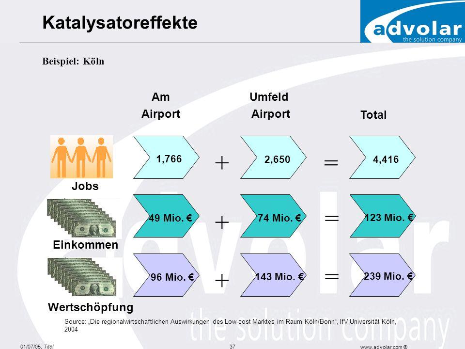 01/07/05, Titel www.advolar.com © 37 Am Airport Umfeld Airport Total 1,766 2,6504,416 123 Mio. 74 Mio. 49 Mio. 239 Mio. 143 Mio. 96 Mio. + + + = = = J