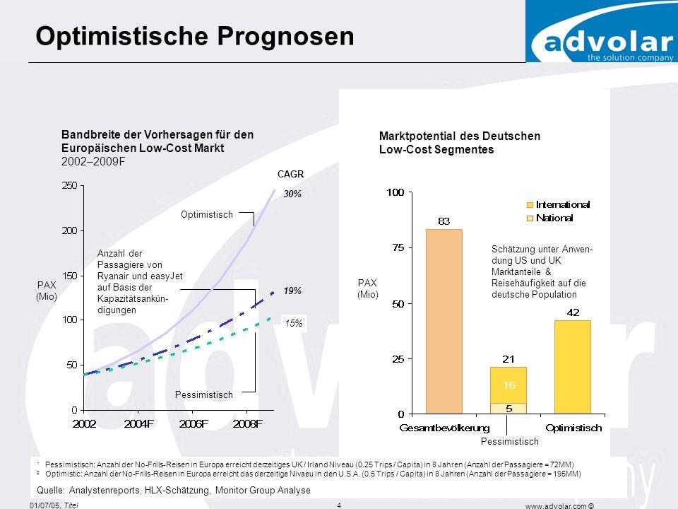 01/07/05, Titel www.advolar.com © 4 Bandbreite der Vorhersagen für den Europäischen Low-Cost Markt 2002–2009F PAX (Mio) Pessimistisch Optimistisch Anzahl der Passagiere von Ryanair und easyJet auf Basis der Kapazitätsankün- digungen 19% 15% 30% Marktpotential des Deutschen Low-Cost Segmentes PAX (Mio) Schätzung unter Anwen- dung US und UK Marktanteile & Reisehäufigkeit auf die deutsche Population Optimistische Prognosen 1 Pessimistisch: Anzahl der No-Frills-Reisen in Europa erreicht derzeitiges UK / Irland Niveau (0.25 Trips / Capita) in 8 Jahren (Anzahl der Passagiere = 72MM) 2 Optimistic: Anzahl der No-Frills-Reisen in Europa erreicht das derzeitige Nivaeu in den U.S.A.