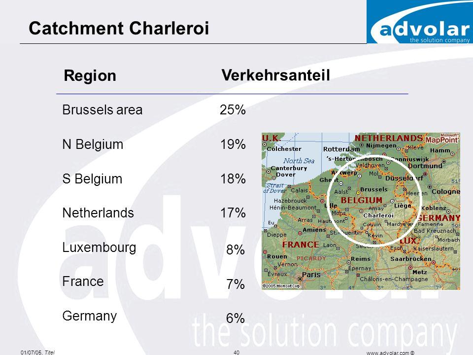 01/07/05, Titel www.advolar.com © 40 Region Verkehrsanteil Brussels area25% N Belgium19% S Belgium18% Netherlands17% Luxembourg 8% France 7% Germany 6% Catchment Charleroi