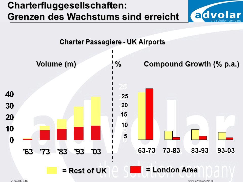 01/07/05, Titel www.advolar.com © Charter Passagiere - UK Airports Volume (m) Compound Growth (% p.a.) % = London Area = Rest of UK Charterfluggesellschaften: Grenzen des Wachstums sind erreicht 63-73 73-83 83-93 93-03 5 10 15 20 25