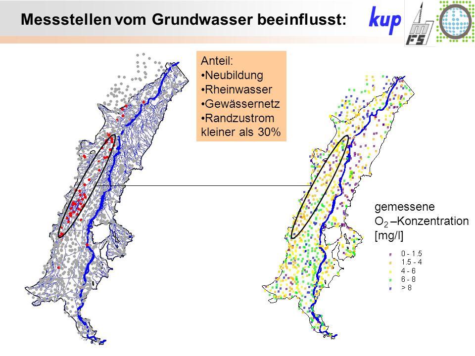 Untersuchungsgebiet: Messstellen vom Grundwasser beeinflusst: Anteil: Neubildung Rheinwasser Gewässernetz Randzustrom kleiner als 30% gemessene O 2 –Konzentration [mg/l]