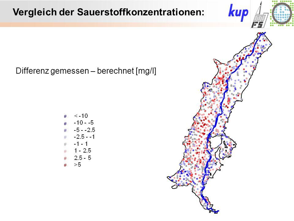 Untersuchungsgebiet: Vergleich der Sauerstoffkonzentrationen: Differenz gemessen – berechnet [mg/l]