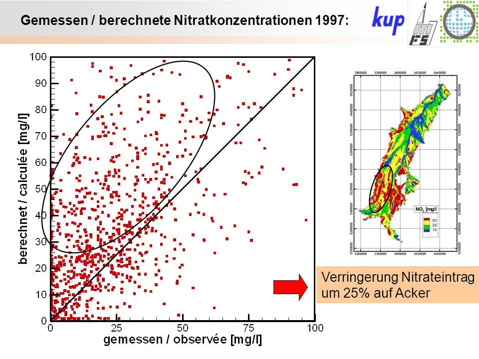 Untersuchungsgebiet: Gemessen / berechnete Nitratkonzentrationen 1997: Verringerung Nitrateintrag um 25% auf Acker
