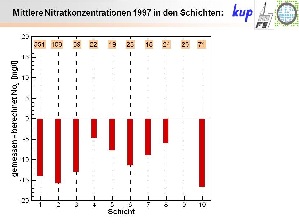 Untersuchungsgebiet: Mittlere Nitratkonzentrationen 1997 in den Schichten: 5511085922192318242671