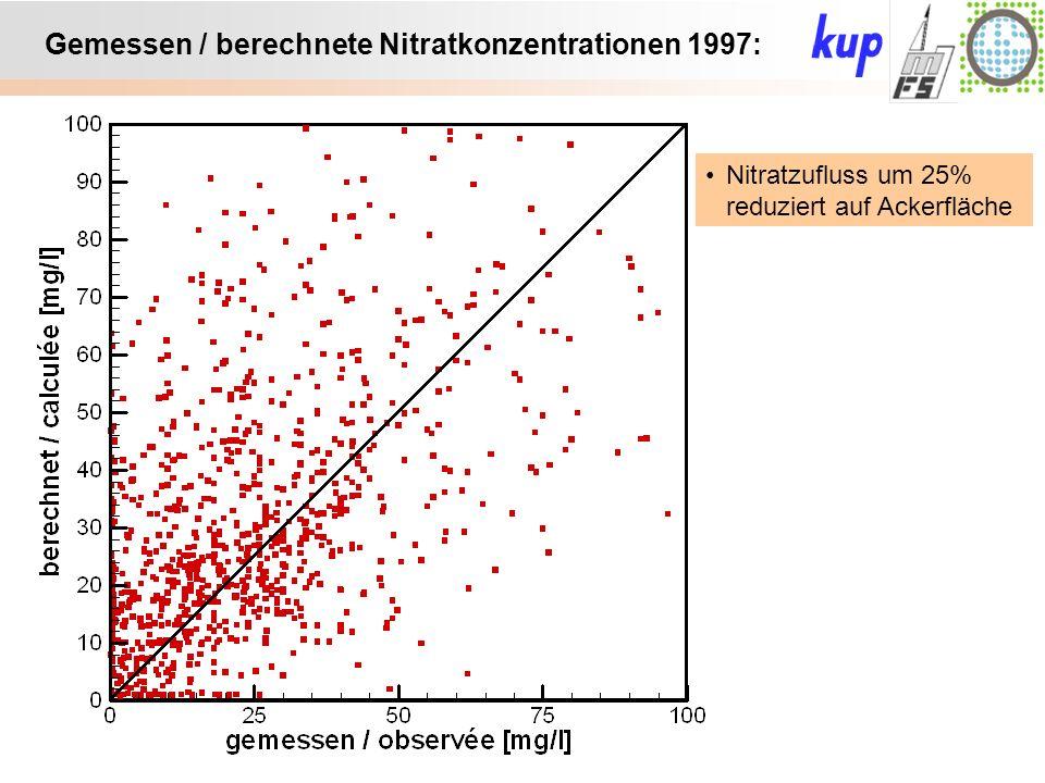 Untersuchungsgebiet: Gemessen / berechnete Nitratkonzentrationen 1997: Nitratzufluss um 25% reduziert auf Ackerfläche